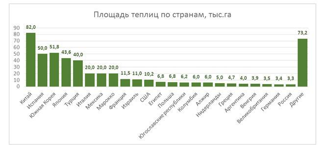 Мировые и российские перспективы тепличного овощеводства